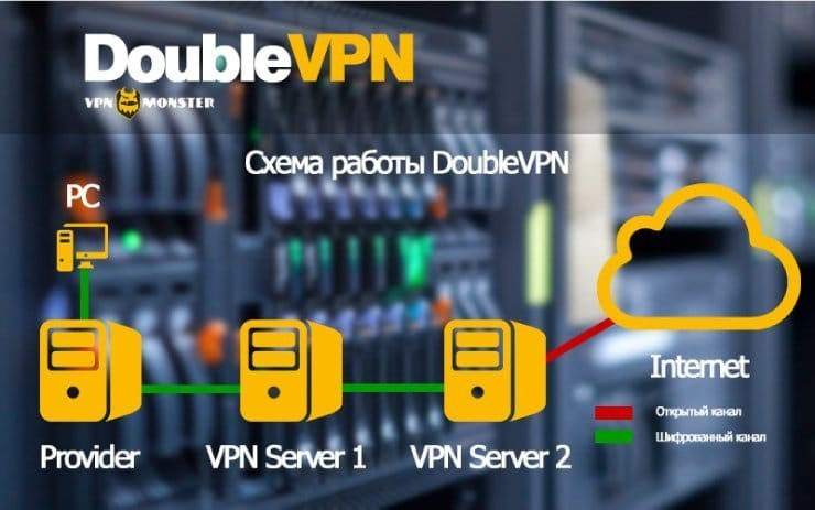 double vpn monster