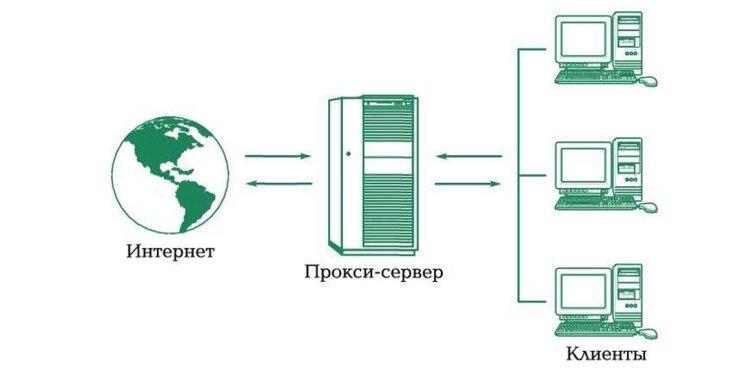 Прокси-серверы