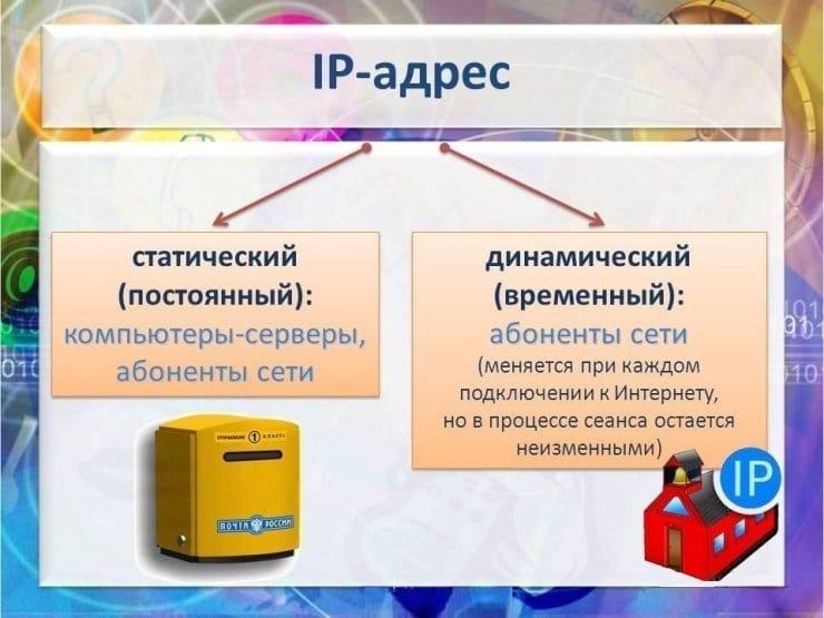 Статический и динамический IP