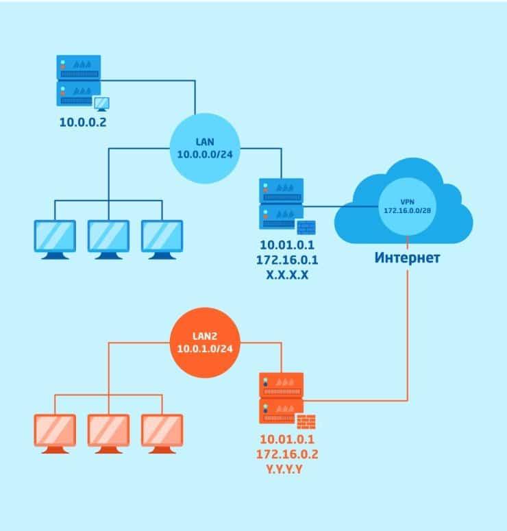 Маршрутизация на VPN