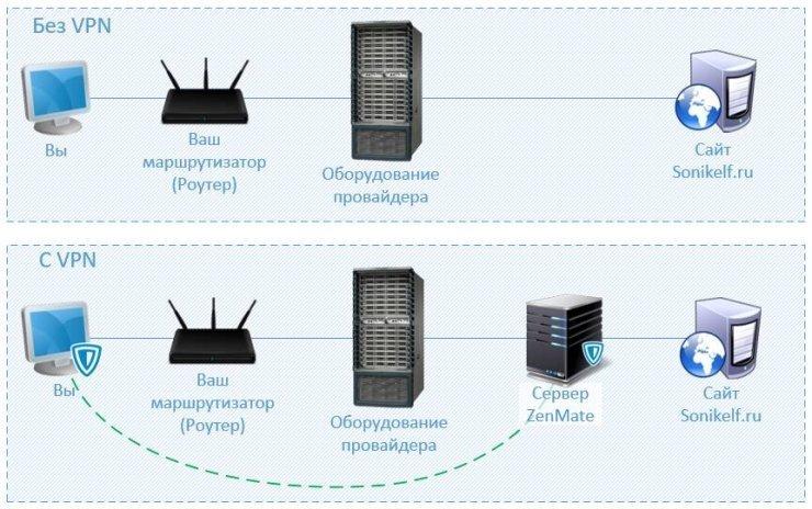 VPN схема